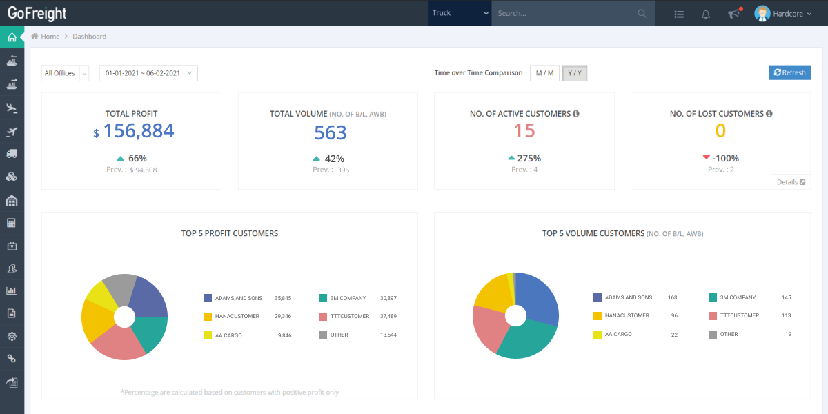 the dashboard of gofreight, a web-based freight forwarding software, that shows various metrics for forwarders to analyze their business performance